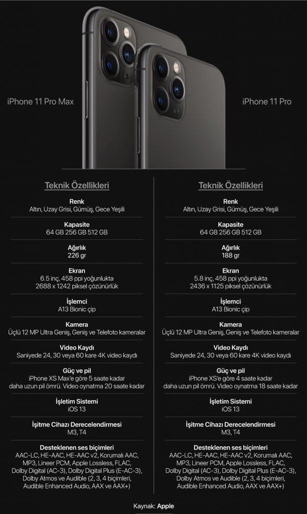iphone 11 Özellikler